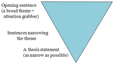 How to Write a Strong Thesis Statement - EasyBib Blog